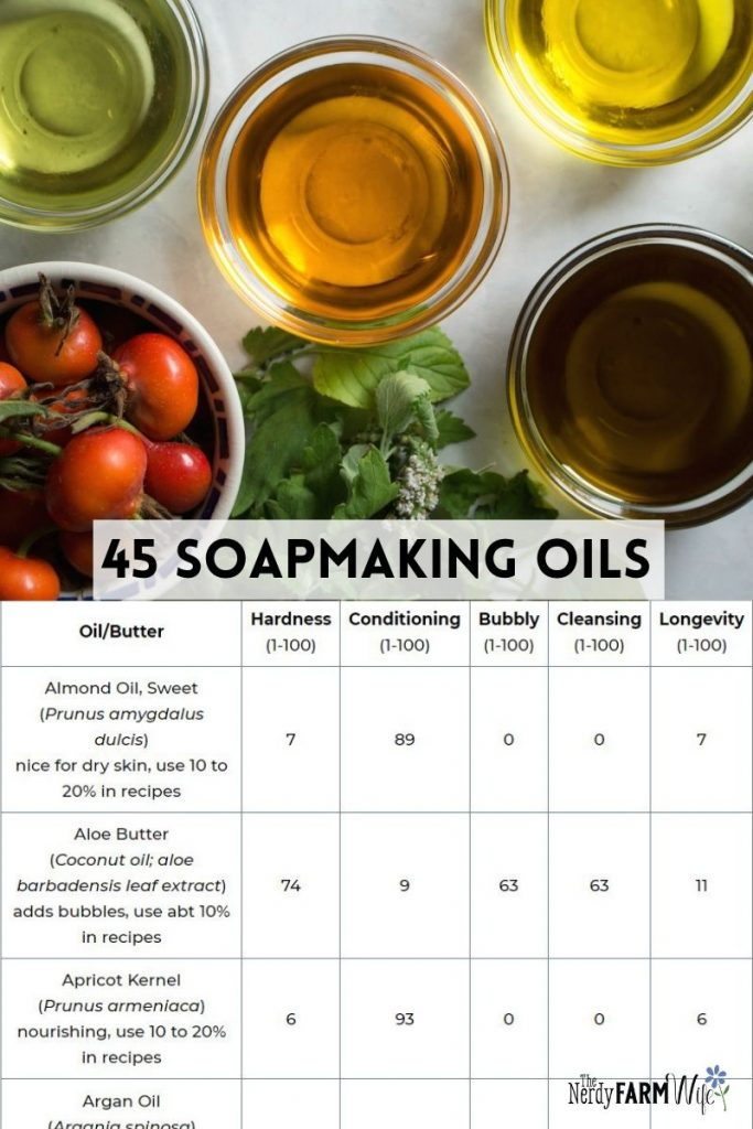 round bowls of oils above a chart of soapmaking oils and their properties